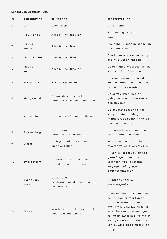 Schaal van Beaufort uit 1806